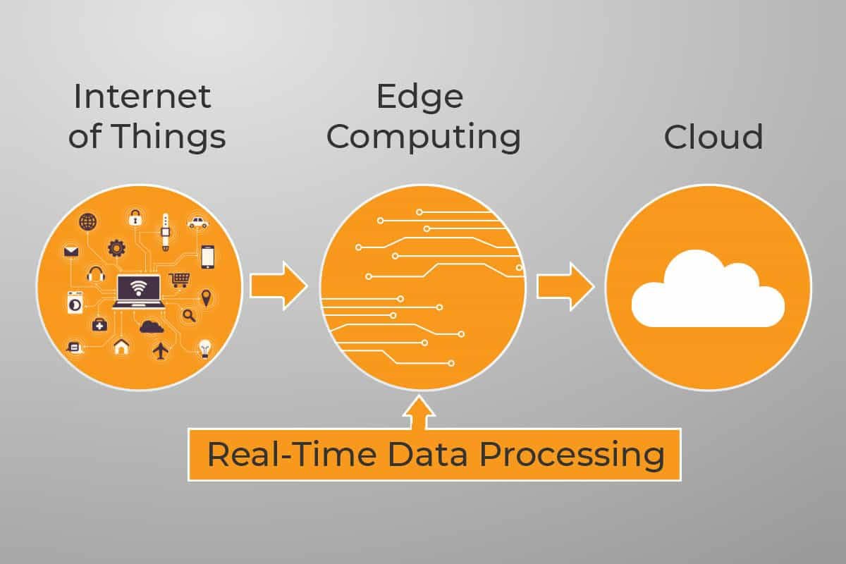 edge-computing-Real-Time-Data-Processing.jpg